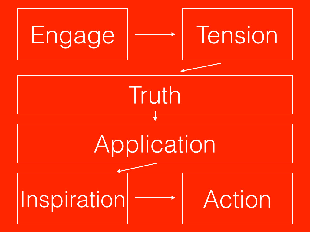 Sermon Structure