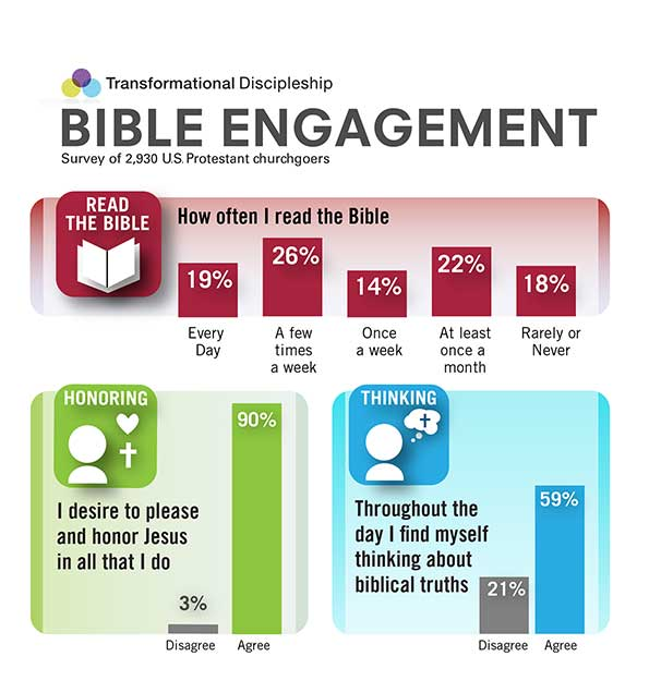 Bible Engagement